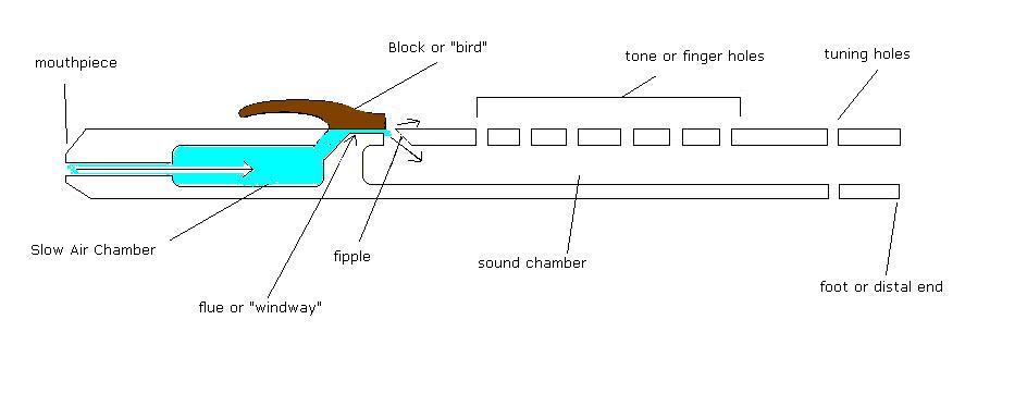How The Native American Flute Works